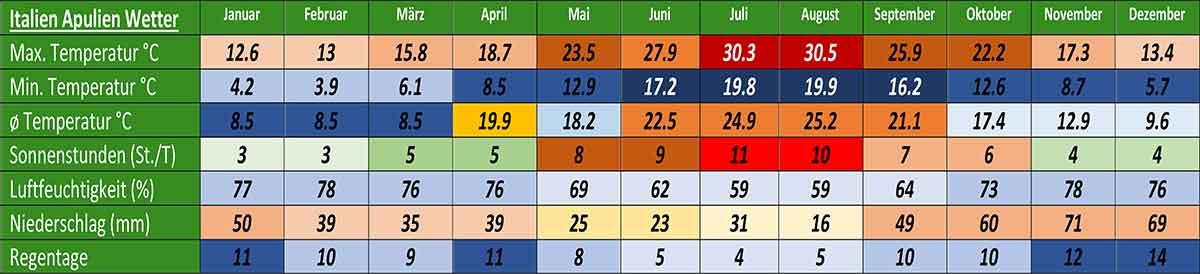 Apulien Wetter und Klima